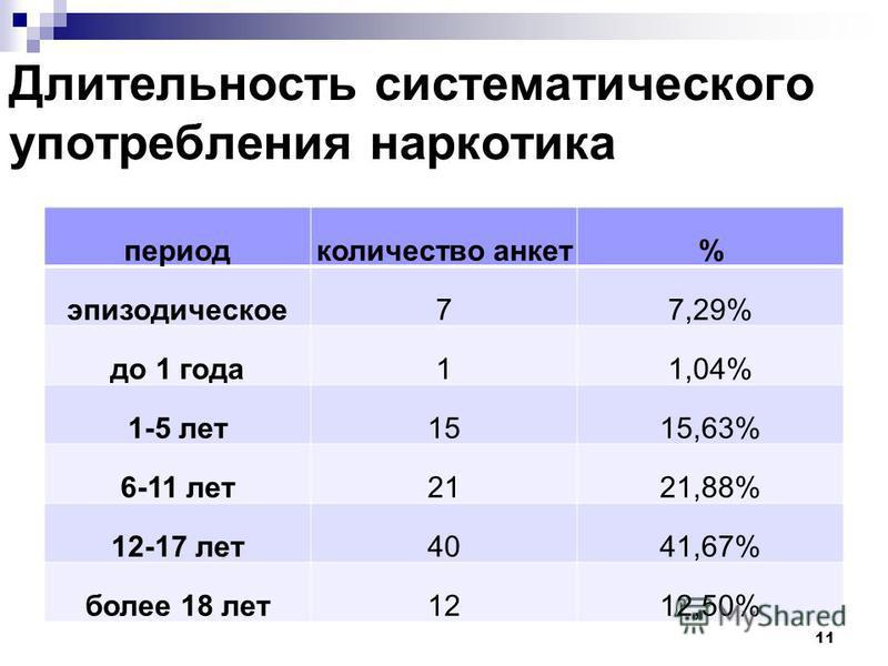 Длительность систематического употребления наркотика период количество анкет% эпизодическое 77,29% до 1 года 11,04% 1-5 лет 1515,63% 6-11 лет 2121,88% 12-17 лет 4041,67% более 18 лет 1212,50% 11
