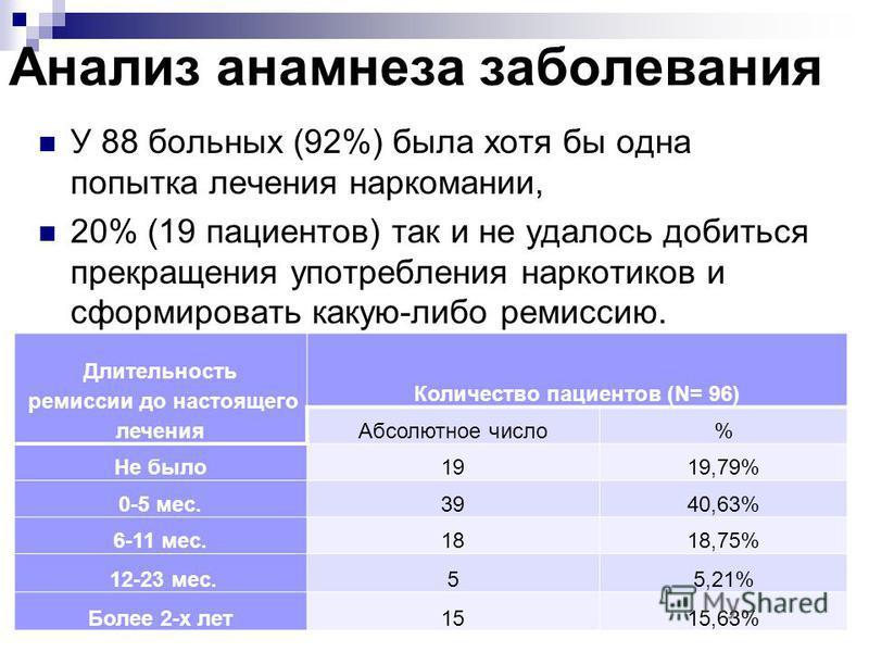 Анализ анамнеза заболевания У 88 больных (92%) была хотя бы одна попытка лечения наркомании, 20% (19 пациентов) так и не удалось добиться прекращения употребления наркотиков и сформировать какую-либо ремиссию. 12 Длительность ремиссии до настоящего л