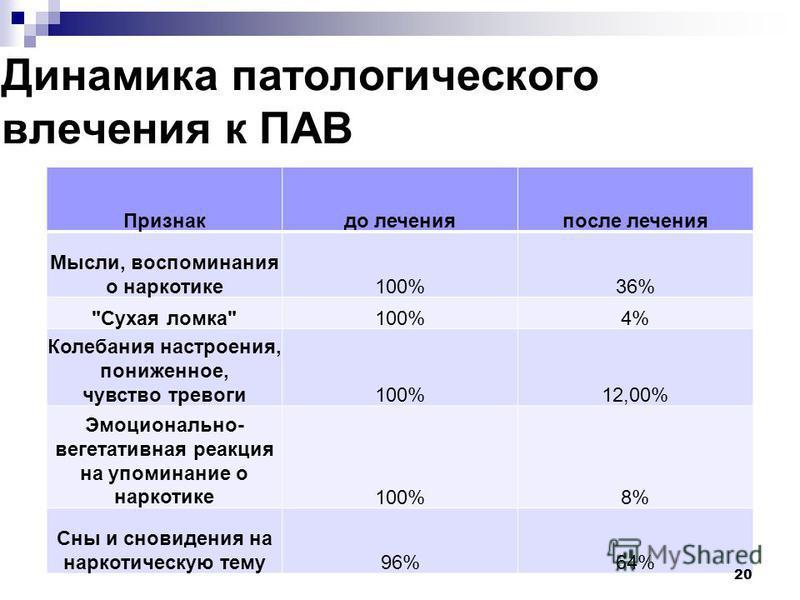 Динамика патологического влечения к ПАВ Признакдо лечения после лечения Мысли, воспоминания о наркотике 100%36%