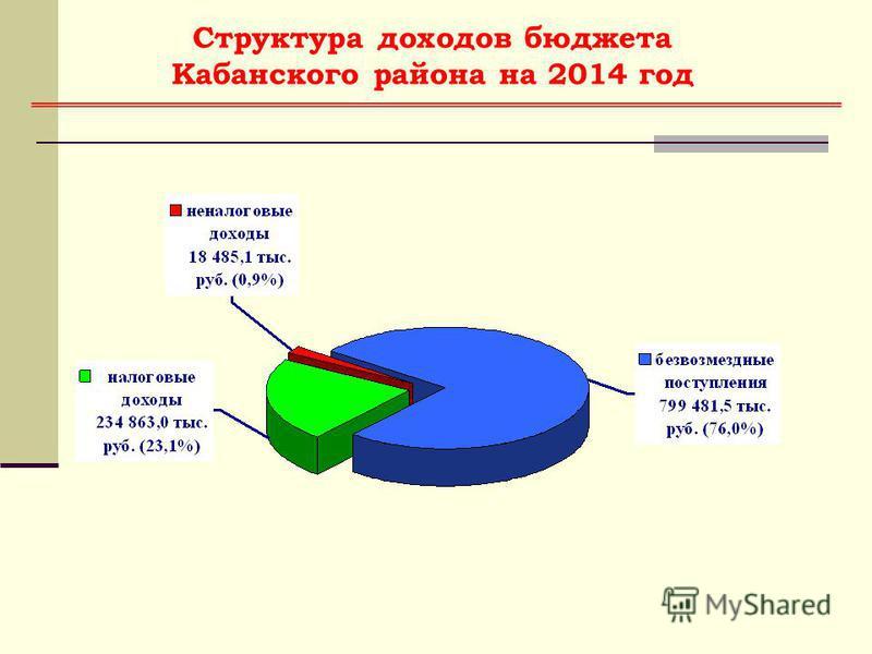 Структура доходов бюджета Кабанского района на 2014 год