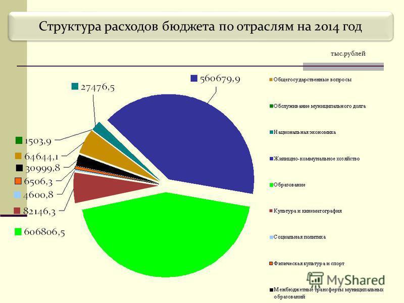 Структура расходов бюджета по отраслям на 2014 год тыс.рублей