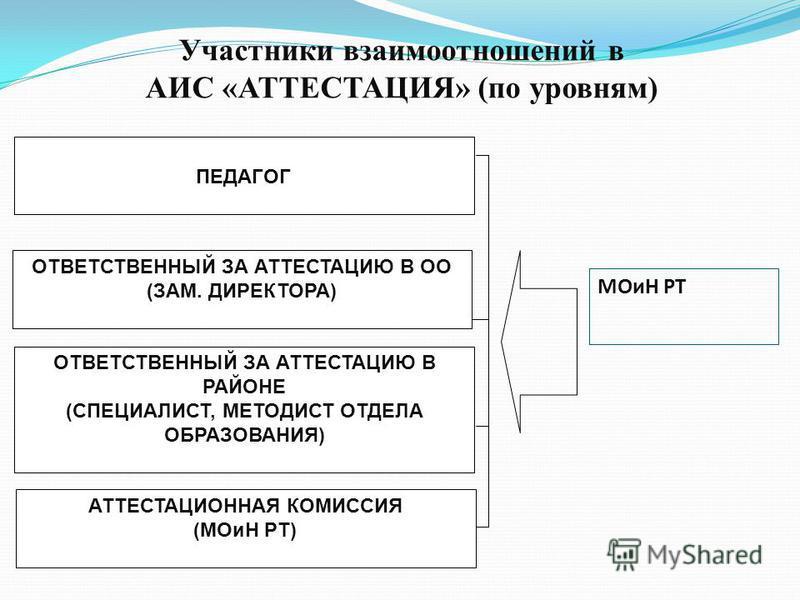 Участники взаимоотношений в АИС «АТТЕСТАЦИЯ» (по уровням) ПЕДАГОГ ОТВЕТСТВЕННЫЙ ЗА АТТЕСТАЦИЮ В РАЙОНЕ (СПЕЦИАЛИСТ, МЕТОДИСТ ОТДЕЛА ОБРАЗОВАНИЯ) ОТВЕТСТВЕННЫЙ ЗА АТТЕСТАЦИЮ В ОО (ЗАМ. ДИРЕКТОРА) МОиН РТ АТТЕСТАЦИОННАЯ КОМИССИЯ (МОиН РТ)