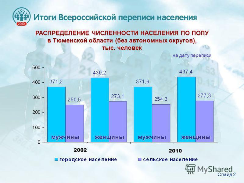 РАСПРЕДЕЛЕНИЕ ЧИСЛЕННОСТИ НАСЕЛЕНИЯ ПО ПОЛУ в Тюменской области (без автономных округов), тыс. человек 2002 2010 мужчины мужчины женщины женщины Слайд 2 на дату переписи
