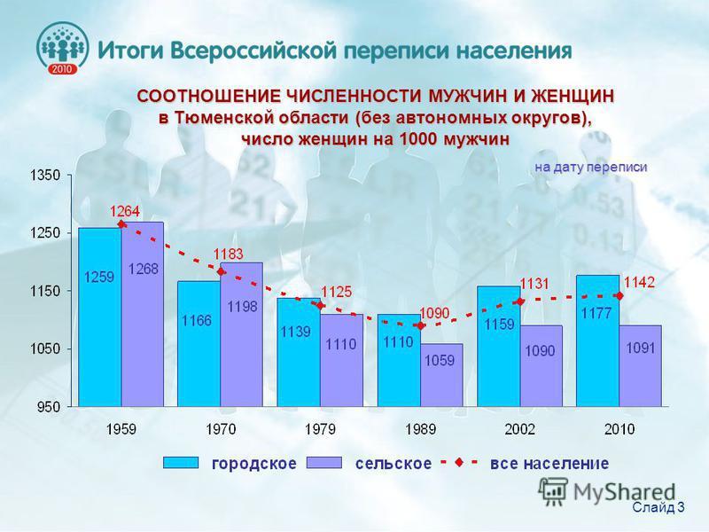 СООТНОШЕНИЕ ЧИСЛЕННОСТИ МУЖЧИН И ЖЕНЩИН в Тюменской области (без автономных округов), число женщин на 1000 мужчин на дату переписи Слайд 3