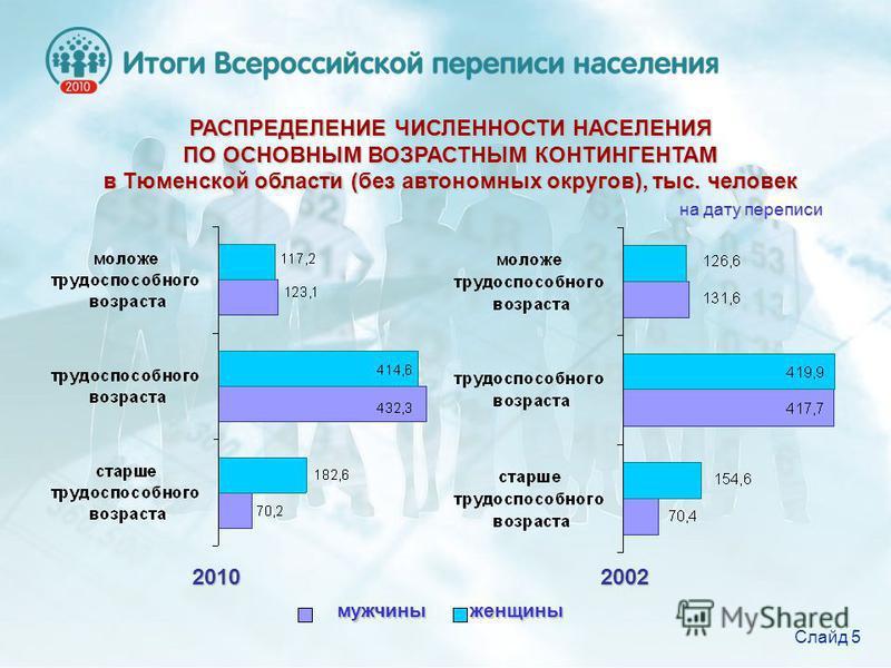 РАСПРЕДЕЛЕНИЕ ЧИСЛЕННОСТИ НАСЕЛЕНИЯ ПО ОСНОВНЫМ ВОЗРАСТНЫМ КОНТИНГЕНТАМ в Тюменской области (без автономных округов), тыс. человек мужчины женщины 2010 2002 2010 2002 на дату переписи Слайд 5