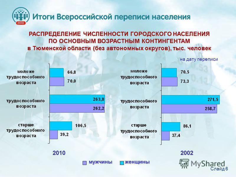РАСПРЕДЕЛЕНИЕ ЧИСЛЕННОСТИ ГОРОДСКОГО НАСЕЛЕНИЯ ПО ОСНОВНЫМ ВОЗРАСТНЫМ КОНТИНГЕНТАМ в Тюменской области (без автономных округов), тыс. человек 2010 2002 2010 2002 мужчины женщины на дату переписи Слайд 6