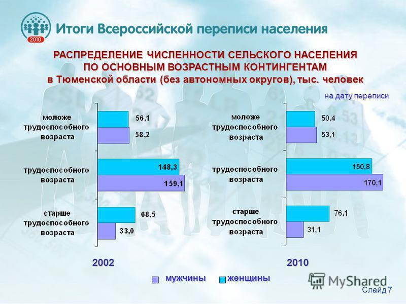 РАСПРЕДЕЛЕНИЕ ЧИСЛЕННОСТИ СЕЛЬСКОГО НАСЕЛЕНИЯ ПО ОСНОВНЫМ ВОЗРАСТНЫМ КОНТИНГЕНТАМ в Тюменской области (без автономных округов), тыс. человек 2002 2010 мужчины женщины на дату переписи Слайд 7