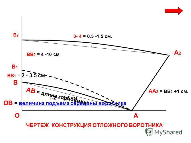 О В ОВ = величина подъема середины воротника величина подъема середины воротника А АВ = длина горловины В2В2 А2А2 АА 2 = ВВ 2 +1 см. ВВ 2 = 4 -10 см. 1-2 = 2.5 см. 3- 4 = 0.3 -1.5 см. В1В1 ВВ 1 = 2 - 3.5 см. ЧЕРТЕЖ КОНСТРУКЦИЯ ОТЛОЖНОГО ВОРОТНИКА