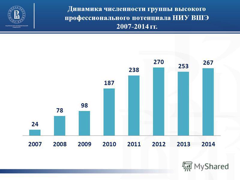 Динамика численности группы высокого профессионального потенциала НИУ ВШЭ 2007-2014 гг.
