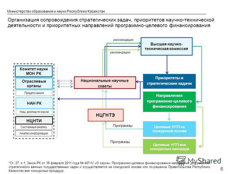© 2013 IBM Corporation Министерство образования и науки Республики Казахстан 6 Высшая научно- техническая комиссия НЦГНТЭ Национальные научные советы Приоритеты и стратегические задачи Целевые НТП на конкурсной основе рекомендации Организация сопрово