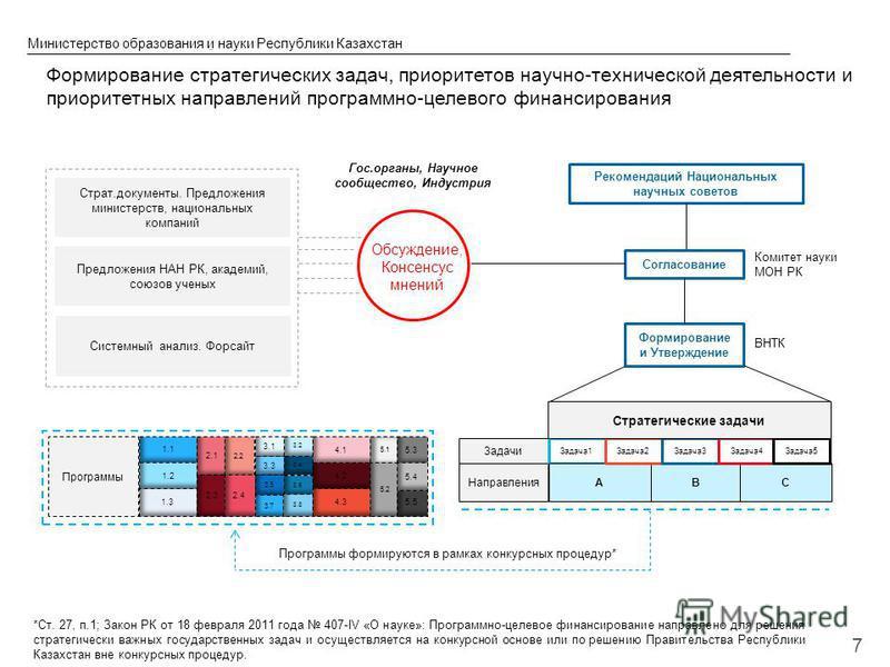 © 2013 IBM Corporation Министерство образования и науки Республики Казахстан 7 Формирование стратегических задач, приоритетов научно-технической деятельности и приоритетных направлений программно-целевого финансирования ВС Согласование Комитет науки