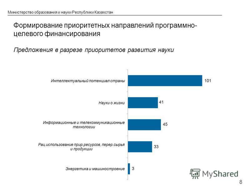 © 2013 IBM Corporation Министерство образования и науки Республики Казахстан Формирование приоритетных направлений программно- целевого финансирования Предложения в разрезе приоритетов развития науки 8