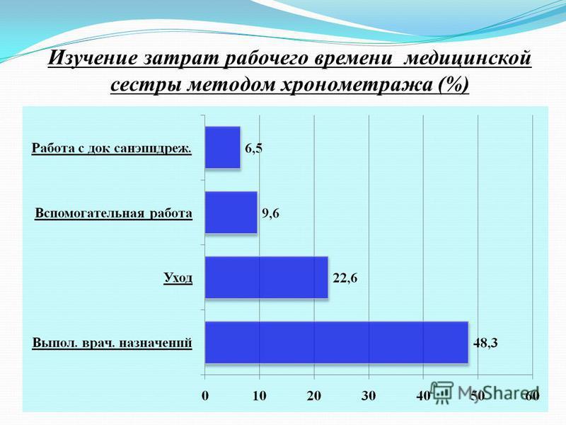 Изучение затрат рабочего времени медицинской сестры методом хронометража (%)