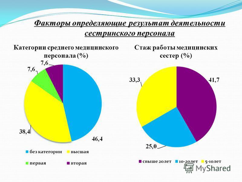 Факторы определяющие результат деятельности сестринского персонала Категории среднего медицинского персонала (%) Стаж работы медицинских сестер (%)