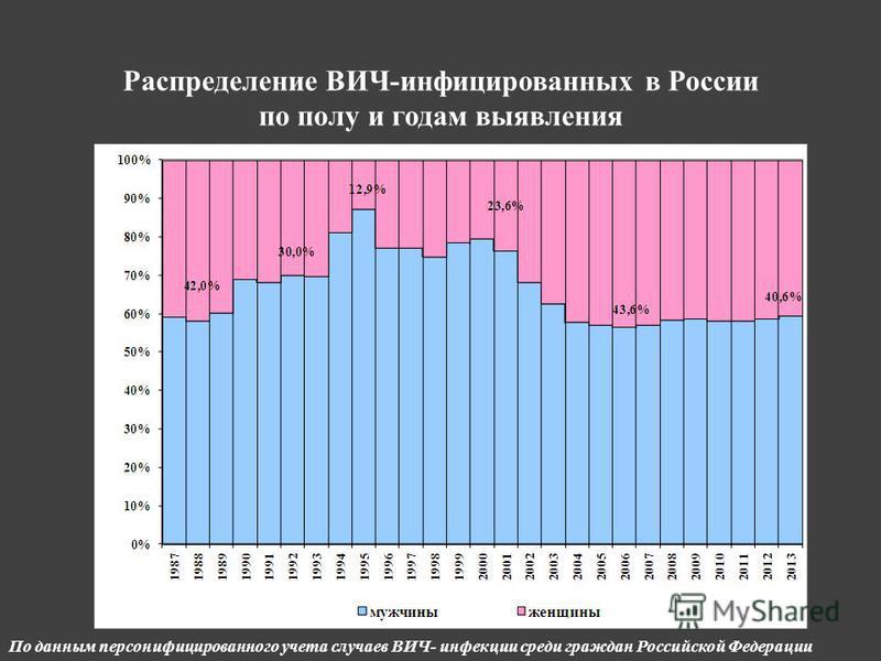 Распределение ВИЧ-инфицированных в России по полу и годам выявления По данным персонифицированного учета случаев ВИЧ- инфекции среди граждан Российской Федерации