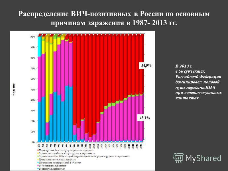 Распределение ВИЧ-позитивных в России по основным причинам заражения в 1987- 2013 гг. 54,9% 43,1% В 2013 г. в 50 субъектах Российской Федерации доминировал половой путь передачи ВИЧ при гетеросексуальных контактах