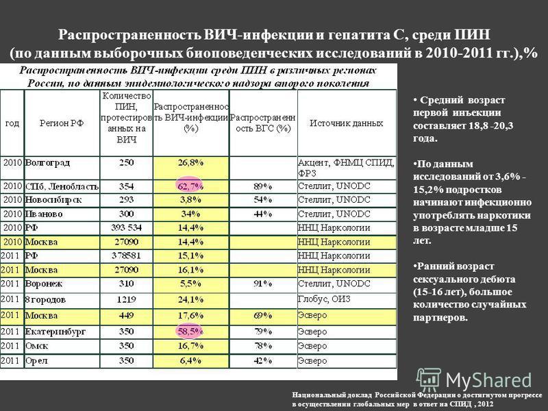 Распространенность ВИЧ-инфекции и гепатита С, среди ПИН (по данным выборочных био поведенческих исследований в 2010-2011 гг.),% Средний возраст первой инъекции составляет 18,8 -20,3 года. По данным исследований от 3,6% - 15,2% подростков начинают инф