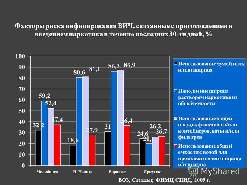 Факторы риска инфицирования ВИЧ, связанные с приготовлением и введением наркотика в течение последних 30-ти дней, % ВОЗ, Стеллит, ФНМЦ СПИД, 2009 г.