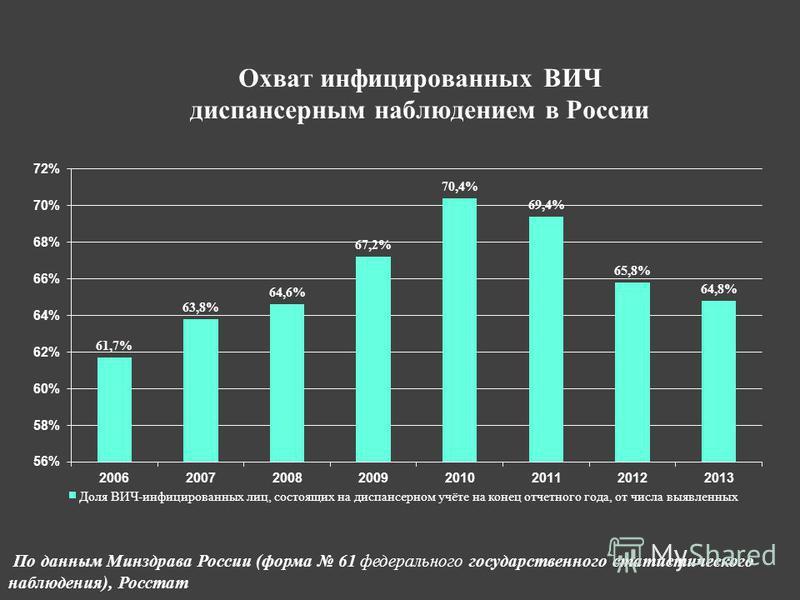 Охват инфицированных ВИЧ диспансерным наблюдением в России По данным Минздрава России (форма 61 федерального государственного статистического наблюдения), Росстат