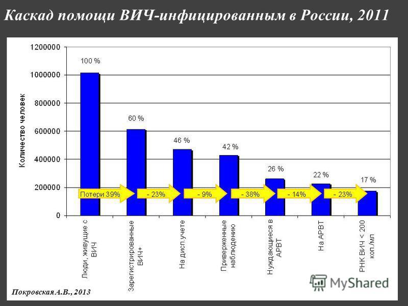Каскад помощи ВИЧ-инфицированным в России, 2011 Покровская А.В., 2013