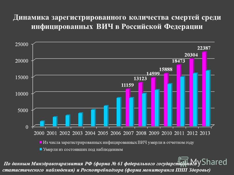 Динамика зарегистрированного количества смертей среди инфицированных ВИЧ в Российской Федерации По данным Минздравсоцразвития РФ (форма 61 федерального государственного статистического наблюдения) и Роспотребнадзора (форма мониторинга ПНП Здоровье)