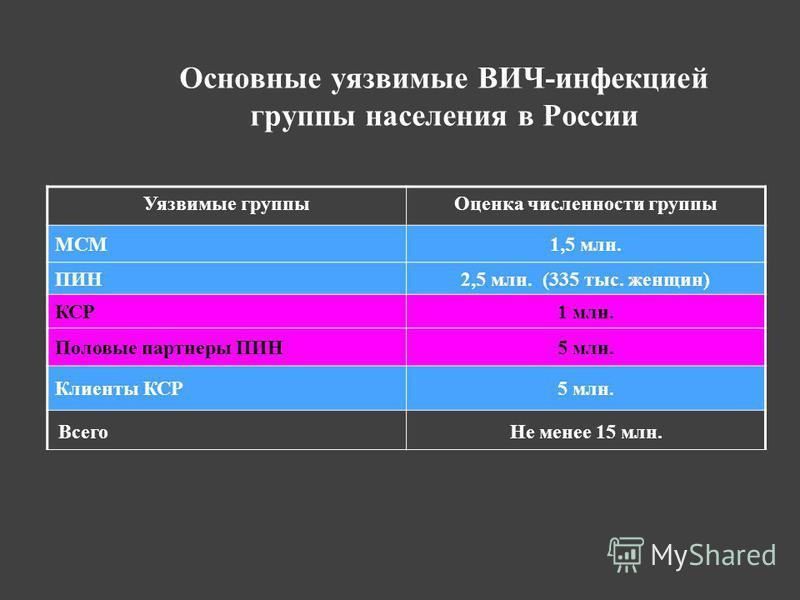 Основные уязвимые ВИЧ-инфекцией группы населения в России Уязвимые группы Оценка численности группы МСМ1,5 млн. ПИН2,5 млн. (335 тыс. женщин) КСР1 млн. Половые партнеры ПИН5 млн. Клиенты КСР5 млн. Всего Не менее 15 млн.