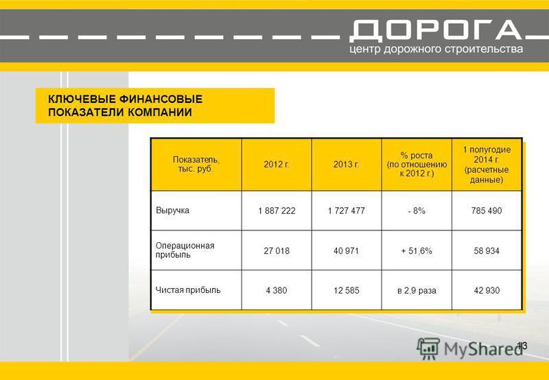 КЛЮЧЕВЫЕ ФИНАНСОВЫЕ ПОКАЗАТЕЛИ КОМПАНИИ Показатель, тыс. руб. 2012 г.2013 г. % роста (по отношению к 2012 г.) 1 полугодие 2014 г. (расчетные данные) Выручка 1 887 2221 727 477- 8%785 490 Операционная прибыль 27 01840 971+ 51,6%58 934 Чистая прибыль 4