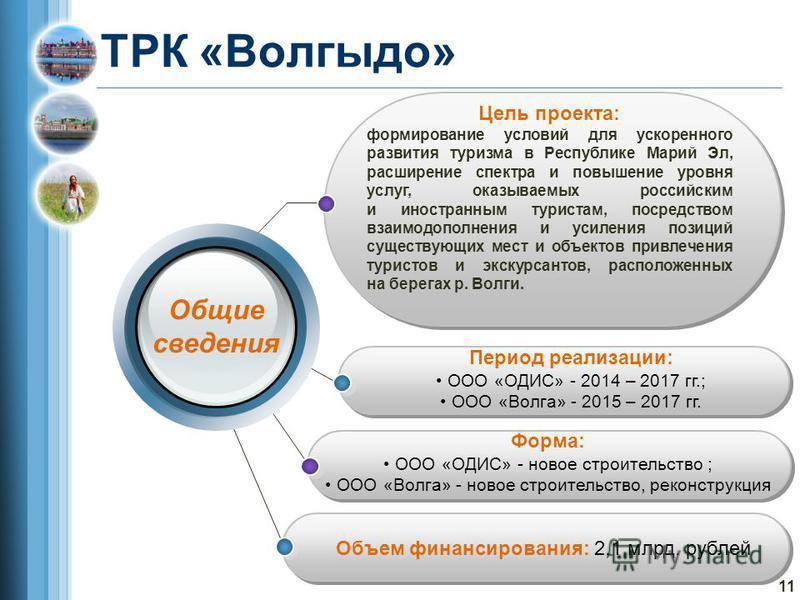 ТРК «Волгыдо» Цель проекта: формирование условий для ускоренного развития туризма в Республике Марий Эл, расширение спектра и повышение уровня услуг, оказываемых российским и иностранным туристам, посредством взаимодополнения и усиления позиций сущес