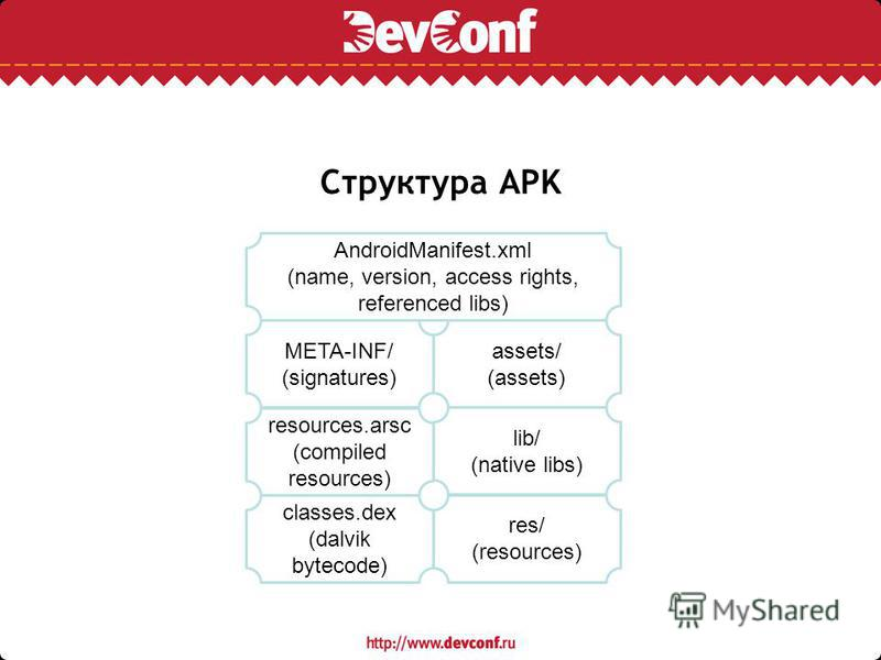 Структура APK classes.dex (dalvik bytecode) resources.arsc (compiled resources) META-INF/ (signatures) res/ (resources) assets/ (assets) lib/ (native libs) AndroidManifest.xml (name, version, access rights, referenced libs)