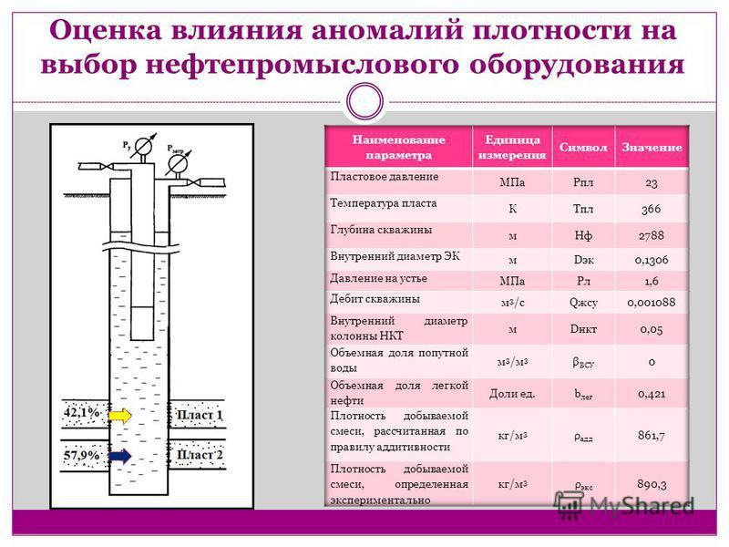 Оценка влияния аномалий плотности на выбор нефтепромыслового оборудования