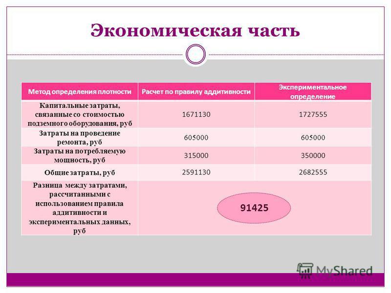 Экономическая часть Метод определения плотности Расчет по правилу аддитивности Экспериментальное определение Капитальные затраты, связанные со стоимостью подземного оборудования, руб 16711301727555 Затраты на проведение ремонта, руб 605000 Затраты на