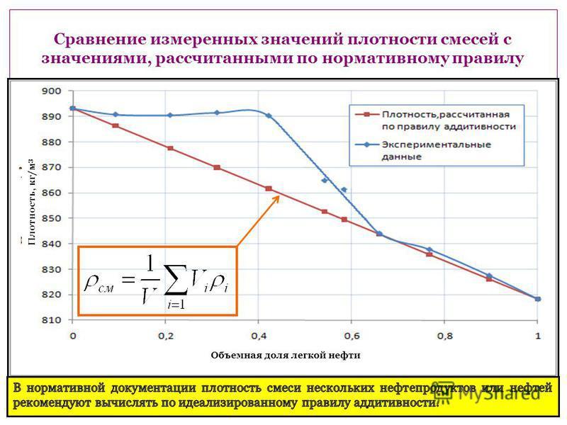 Сравнение измеренных значений плотности смесей с значениями, рассчитанными по нормативному правилу Объемная доля легкой нефти Плотность, кг/м 3
