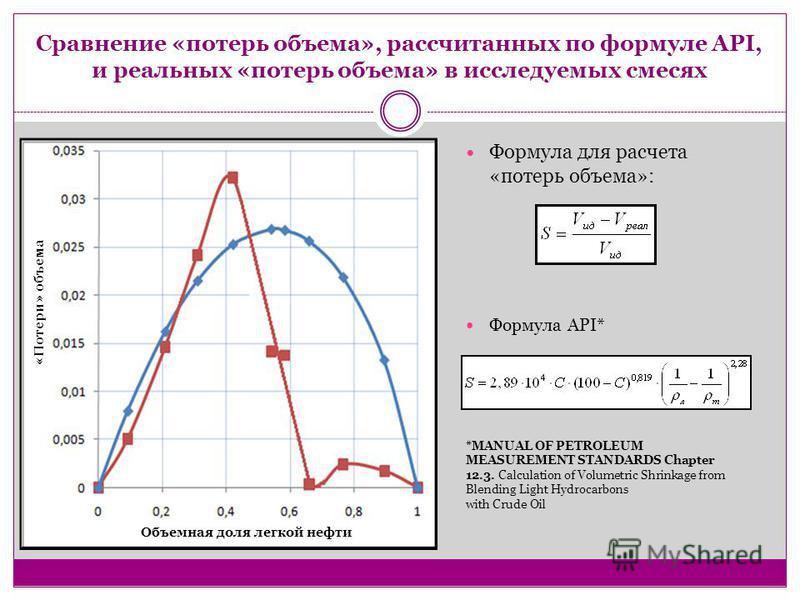 Сравнение «потерь объема», рассчитанных по формуле API, и реальных «потерь объема» в исследуемых смесях Объемная доля легкой нефти «Потери» объема Формула для расчета «потерь объема»: Формула API* *MANUAL OF PETROLEUM MEASUREMENT STANDARDS Chapter 12