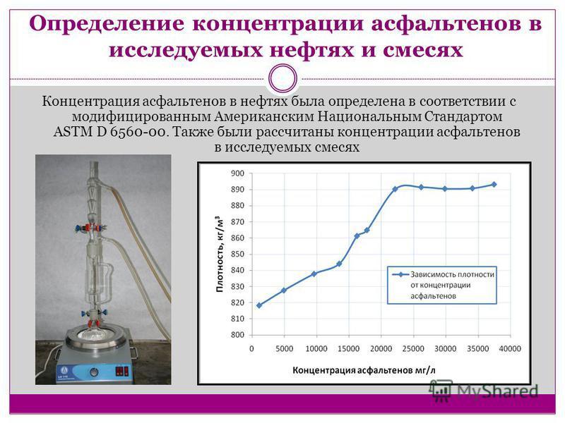 Определение концентрации асфальтенов в исследуемых нефтях и смесях Концентрация асфальтенов в нефтях была определена в соответствии с модифицированным Американским Национальным Стандартом ASTM D 6560-00. Также были рассчитаны концентрации асфальтенов