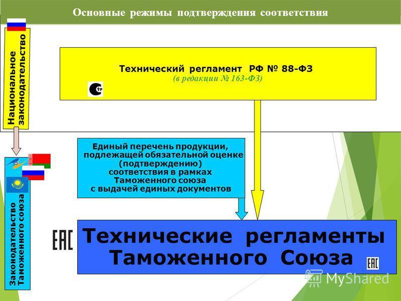 Основные режимы подтверждения соответствия Технический регламент РФ 88-ФЗ (в редакции 163-ФЗ) Единый перечень продукции, подлежащей обязательной оценке (подтверждению) соответствия в рамках Таможенного союза с выдачей единых документов Технические ре