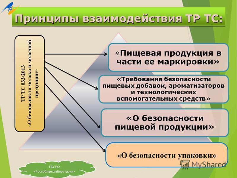 тр тс 021/2011 о безопасности пищевой продукции: