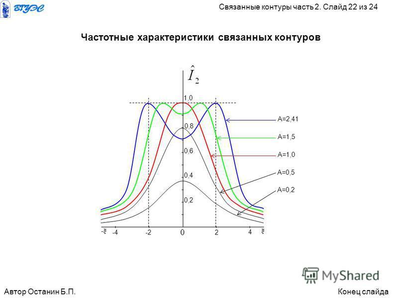 А=0,2 А=0,5 А=1,0 А=1,5 А=2,41 1,0 0,8 0,6 0,4 0,2 -2-42 4 - 0 Частотные характеристики связанных контуров Автор Останин Б.П.Конец слайда Связанные контуры часть 2. Слайд 22 из 24
