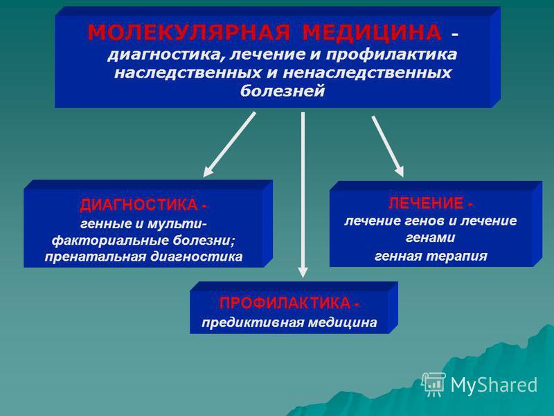 МОЛЕКУЛЯРНАЯ МЕДИЦИНА - диагностика, лечение и профилактика наследственных и ненаследственных болезней ДИАГНОСТИКА - генные и мульти- факториальные болезни; пренатальная диагностика ЛЕЧЕНИЕ - лечение генов и лечение генами генная терапия ПРОФИЛАКТИКА