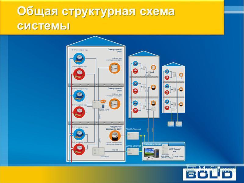 Общая структурная схема системы