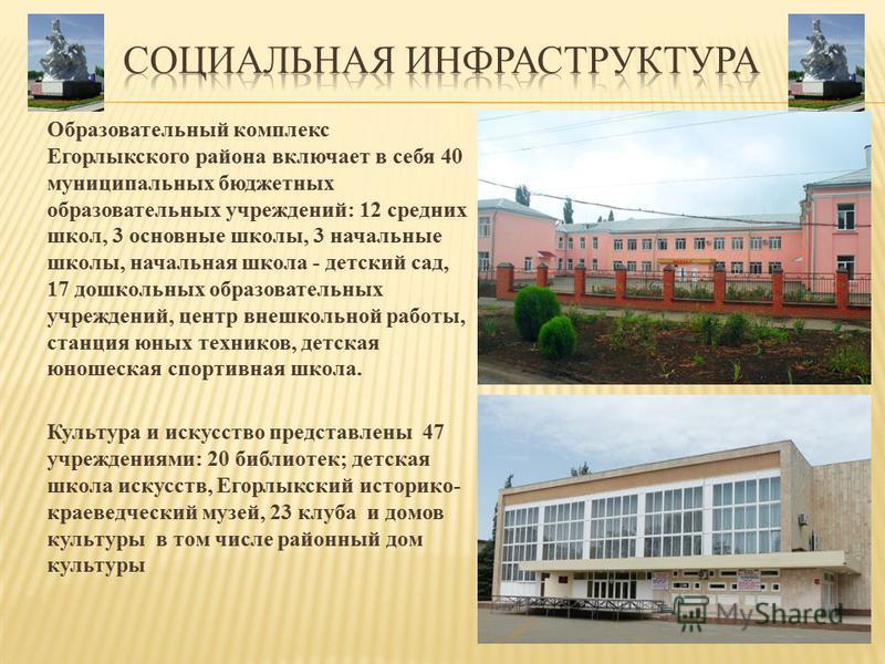 Образовательный комплекс Егорлыкского района включает в себя 40 муниципальных бюджетных образовательных учреждений: 12 средних школ, 3 основные школы, 3 начальные школы, начальная школа - детский сад, 17 дошкольных образовательных учреждений, центр в