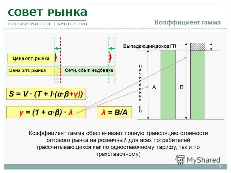 Коэффициент гамма 7 Цена опт. рынка Сети, сбыт. надбавка Цена опт. рынка S = V (T + I(αβ+γ)) НачисленияГП НачисленияГП Выпадающий доход ГП γ = (1 + αβ) λ АВ λ = В/А Коэффициент гамма обеспечивает полную трансляцию стоимости оптового рынка на розничны