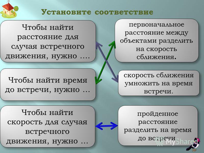 Скорость сближения - это расстояние, на которое сближаются объекты за единицу времени. V1 V2 Встречное движение V сбл. = V1 + V2 Формула скорости сближения для встречного движения Формула нахождения первоначального расстояния для встречного движения