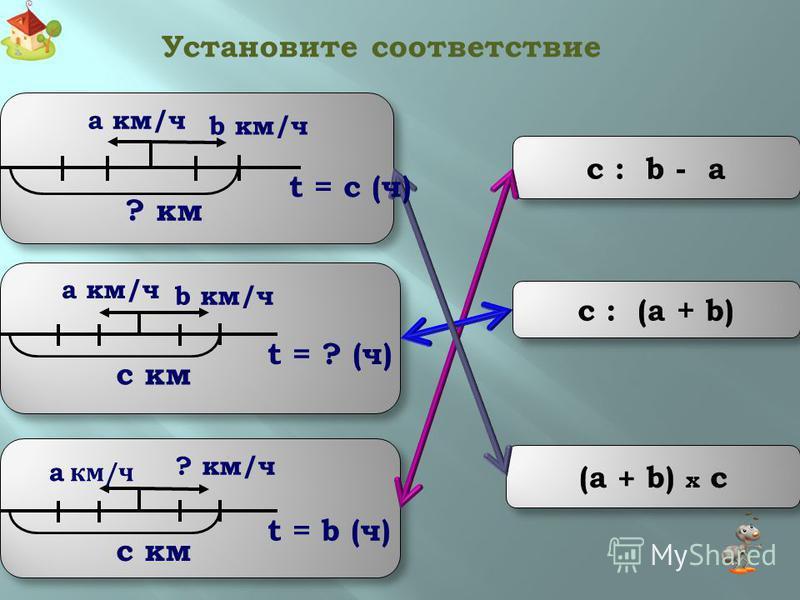 пройденное расстояние разделить на время и вычесть скорость другого объекта. расстояние между объектами разделить на скорость удаления. Чтобы найти время для случая движения в противоположных направлениях, нужно … Чтобы найти скорость одного объекта