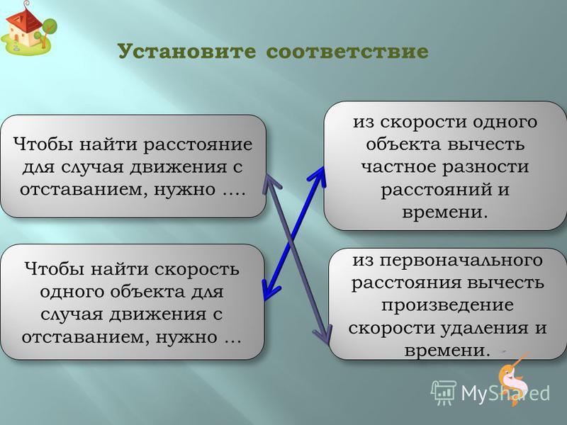 V1V2 Движение с отставанием Скорость удаления – это расстояние, на которое удаляются объекты за единицу времени. Скорость удаления V уд. – это расстояние, на которое удаляются объекты за единицу времени. Формула скорости удаления для движения с отста