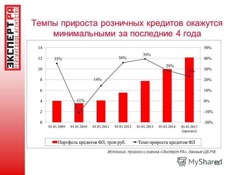 Темпы прироста розничных кредитов окажутся минимальными за последние 4 года Источник: прогноз и оценка «Эксперт РА», данные ЦБ РФ 10