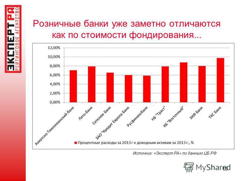 Розничные банки уже заметно отличаются как по стоимости фондирования... 15 Источник: «Эксперт РА» по данным ЦБ РФ