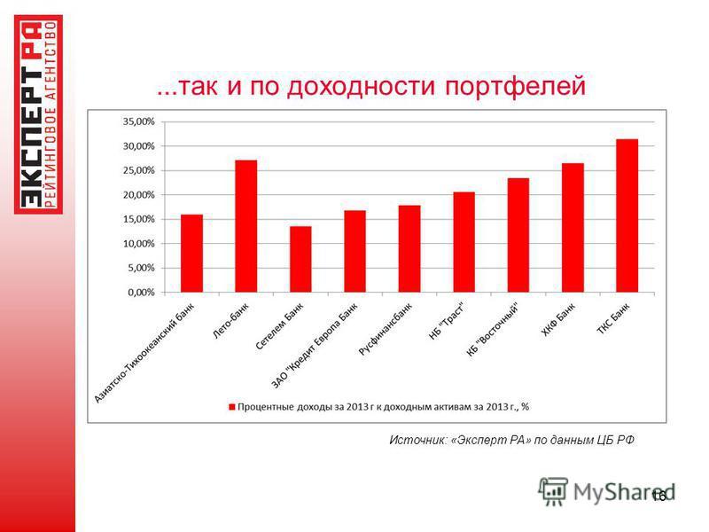 ...так и по доходности портфелей 16 Источник: «Эксперт РА» по данным ЦБ РФ