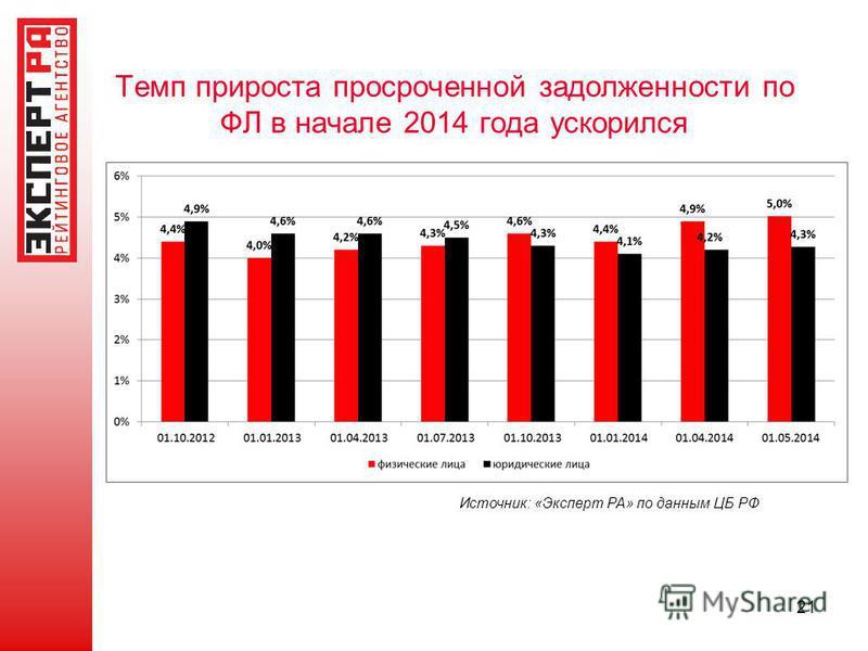 Темп прироста просроченной задолженности по ФЛ в начале 2014 года ускорился 21 Источник: «Эксперт РА» по данным ЦБ РФ