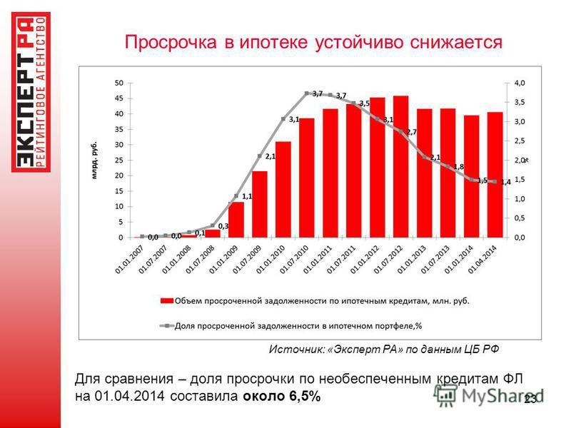 Просрочка в ипотеке устойчиво снижается 23 Источник: «Эксперт РА» по данным ЦБ РФ Для сравнения – доля просрочки по необеспеченным кредитам ФЛ на 01.04.2014 составила около 6,5%