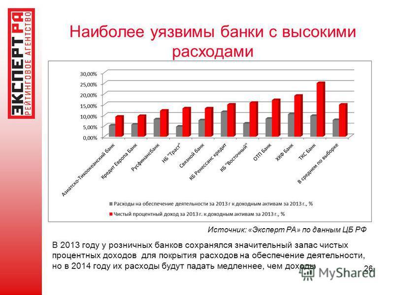 Наиболее уязвимы банки с высокими расходами 26 Источник: «Эксперт РА» по данным ЦБ РФ В 2013 году у розничных банков сохранялся значительный запас чистых процентных доходов для покрытия расходов на обеспечение деятельности, но в 2014 году их расходы